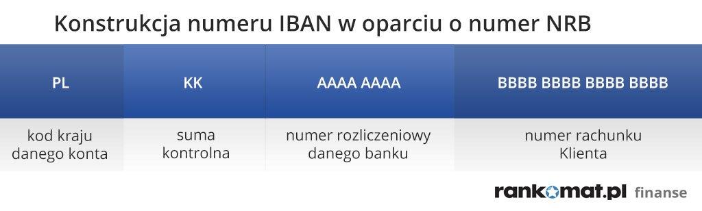 przezentacja konstrukcji numeru IBAN