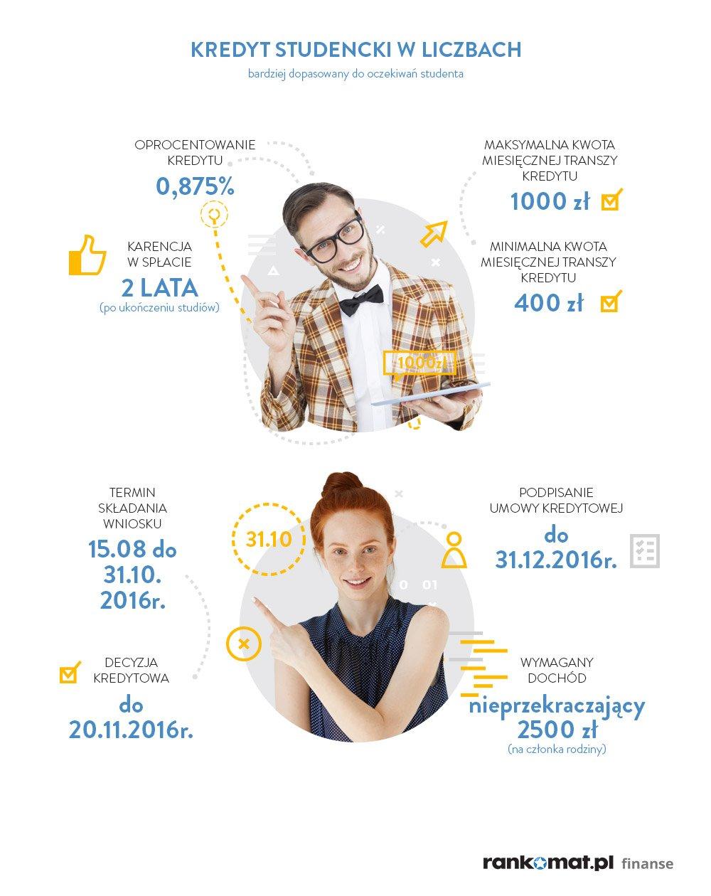 Dwoje studentów, mężczyzna i kobieta, prezentuje główne parametry kredytu studenckiego