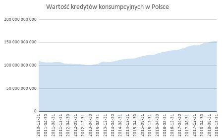 wartość kredytów konsumpcyjnych w Polsce