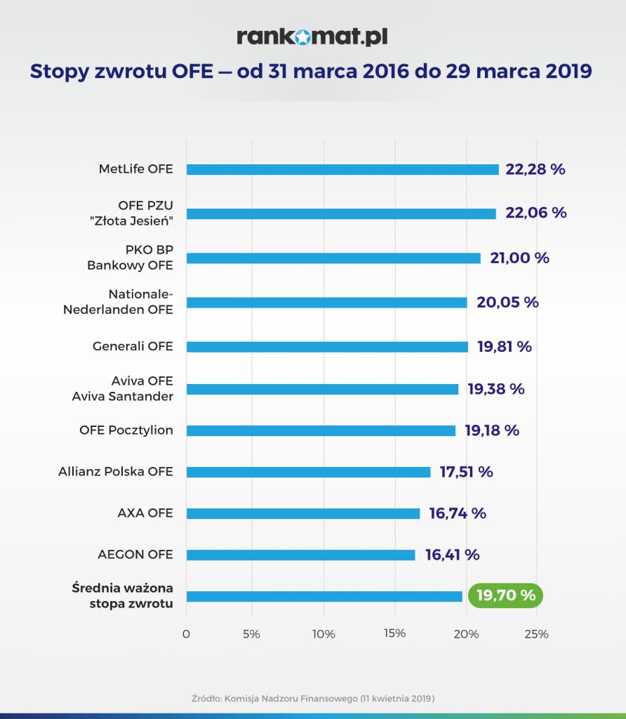 Stopy zwrotu OFE — od 31 marca 2016 do 29 marca 2019