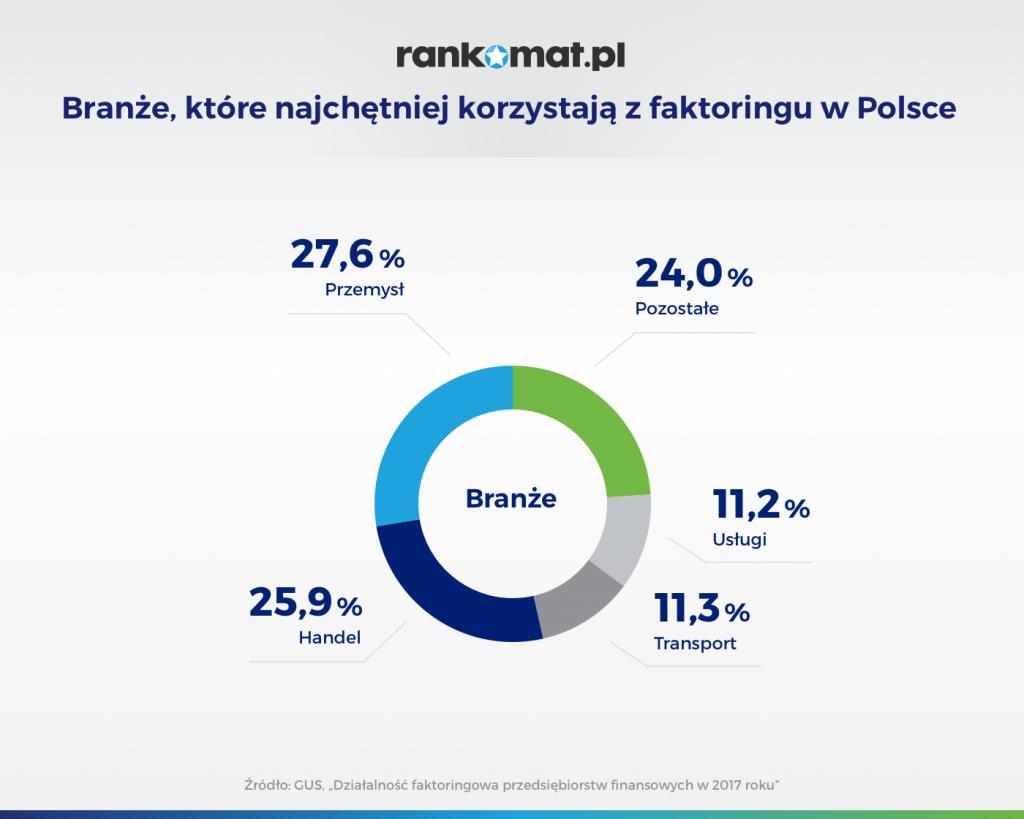 Branże które najchętniej korzystają z faktoringu w Polsce