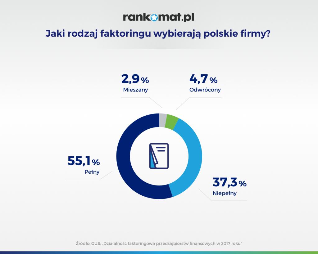 Jaki rodzaj faktoringu wybierają polskie firmy
