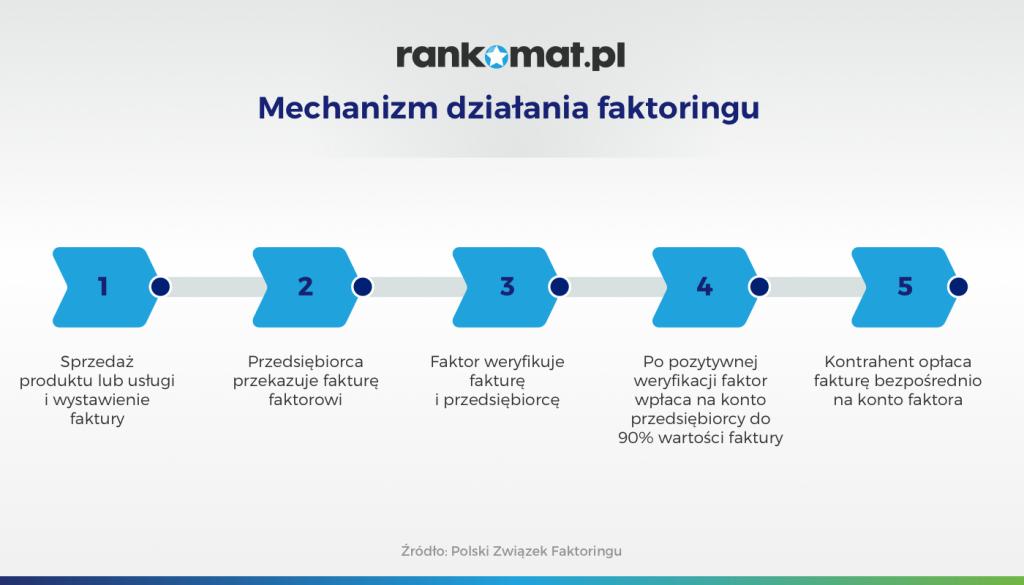 Mechanizm działania faktoringu
