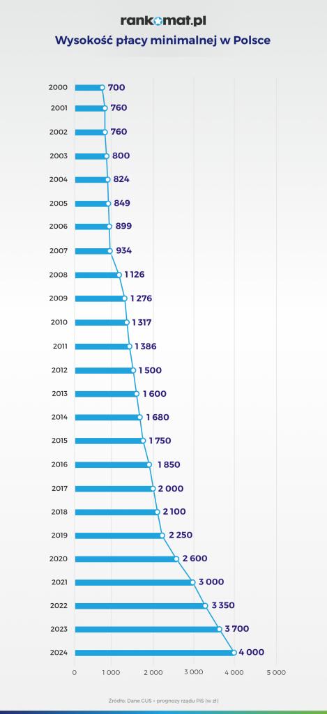 wysokość płacy minimalnej w Polsce
