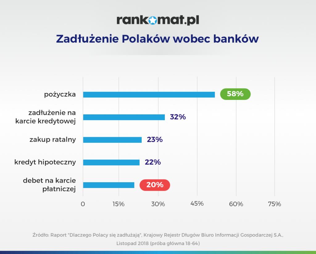 Zadłużenie Polaków wobec banków
