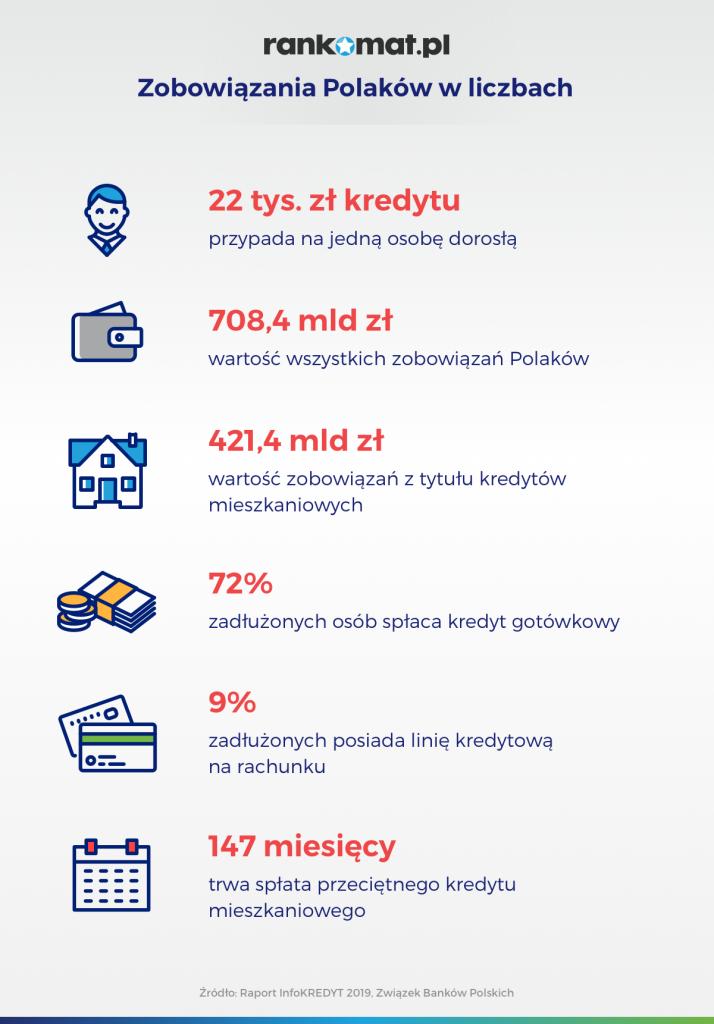 zobowiązania Polaków w liczbach