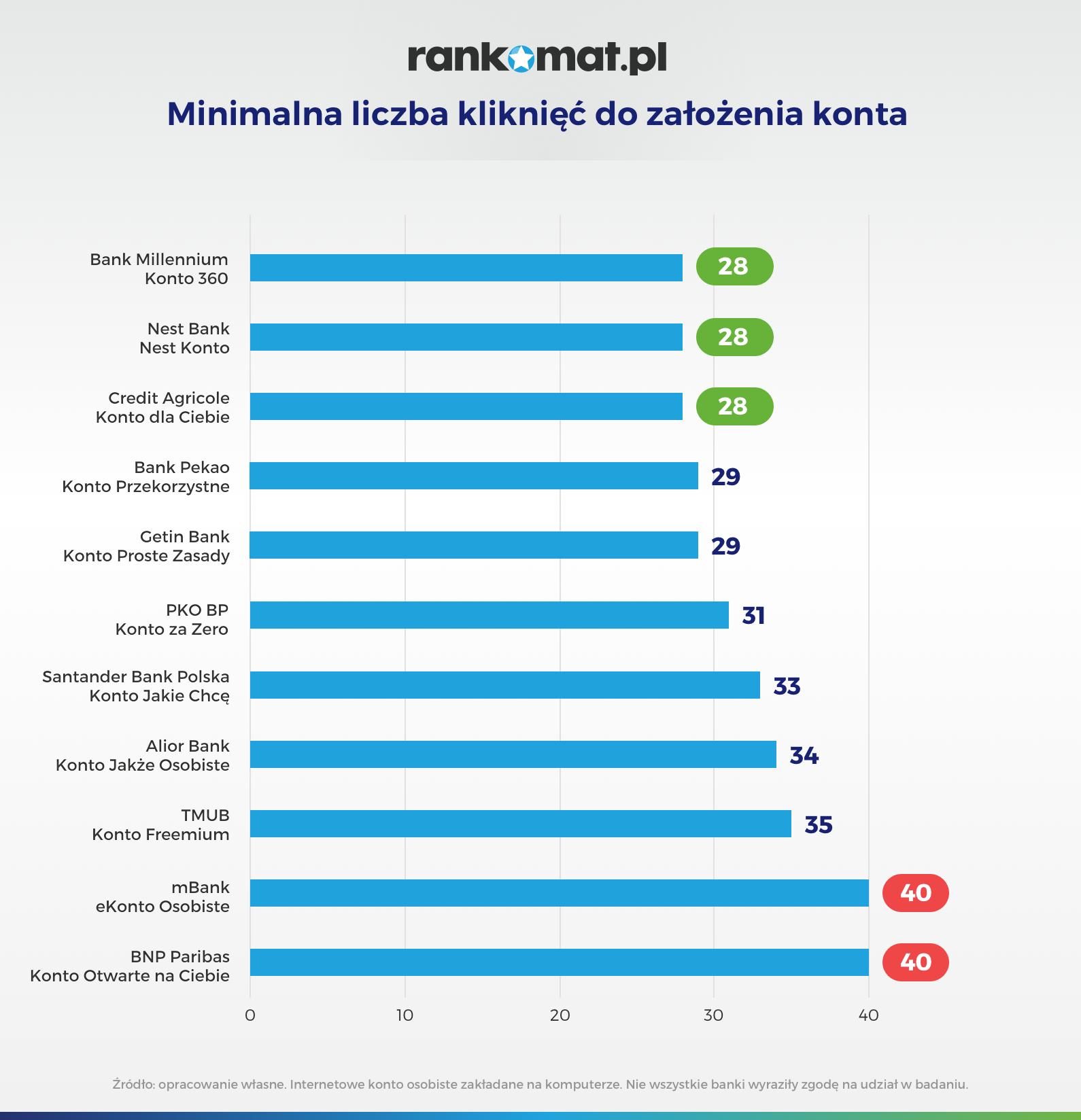 grafika minimalna liczba kliknięć do założenia konta osobistego w wybranych bankach
