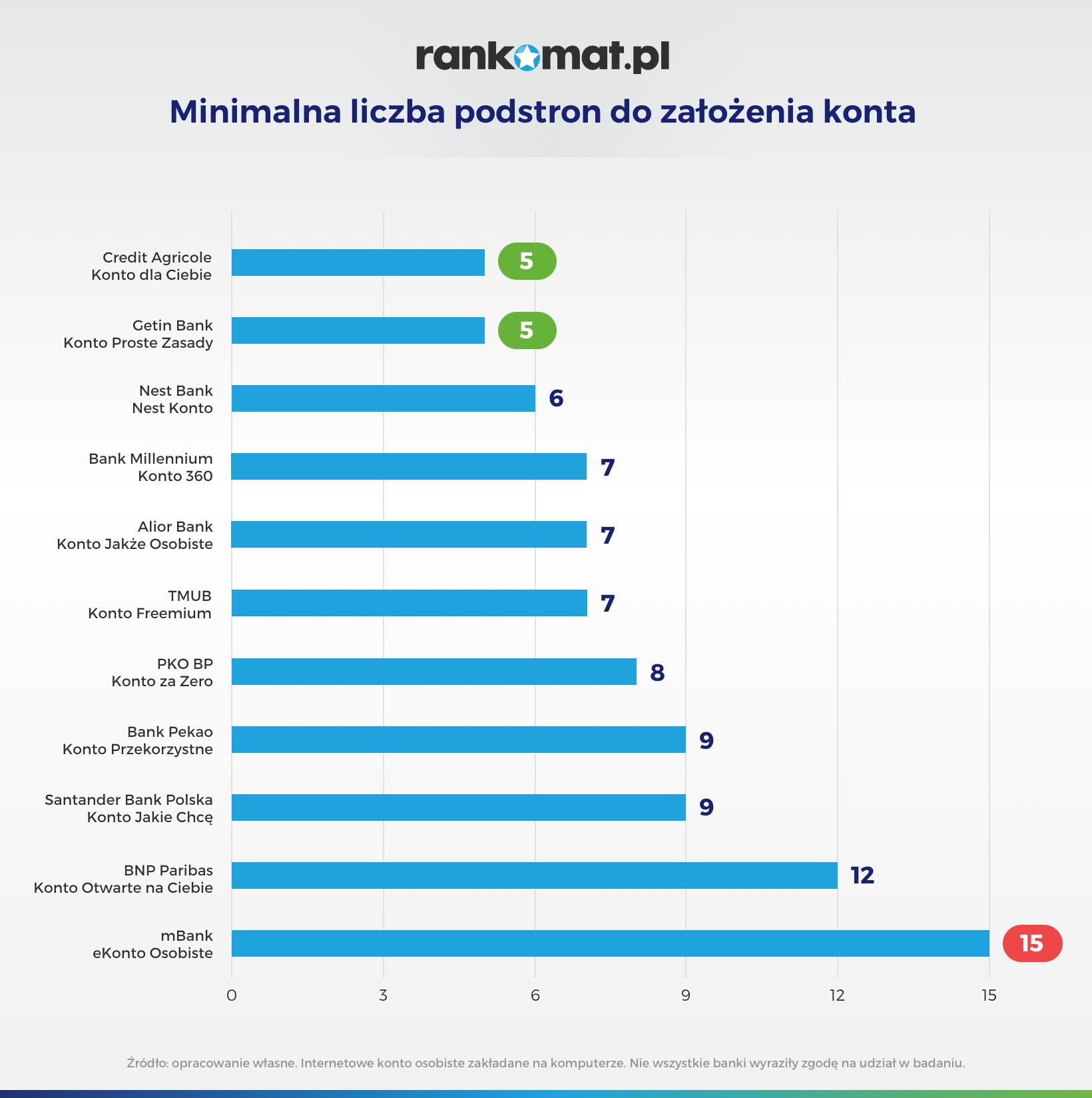 infografika minimalna liczba podstron do założenia konta