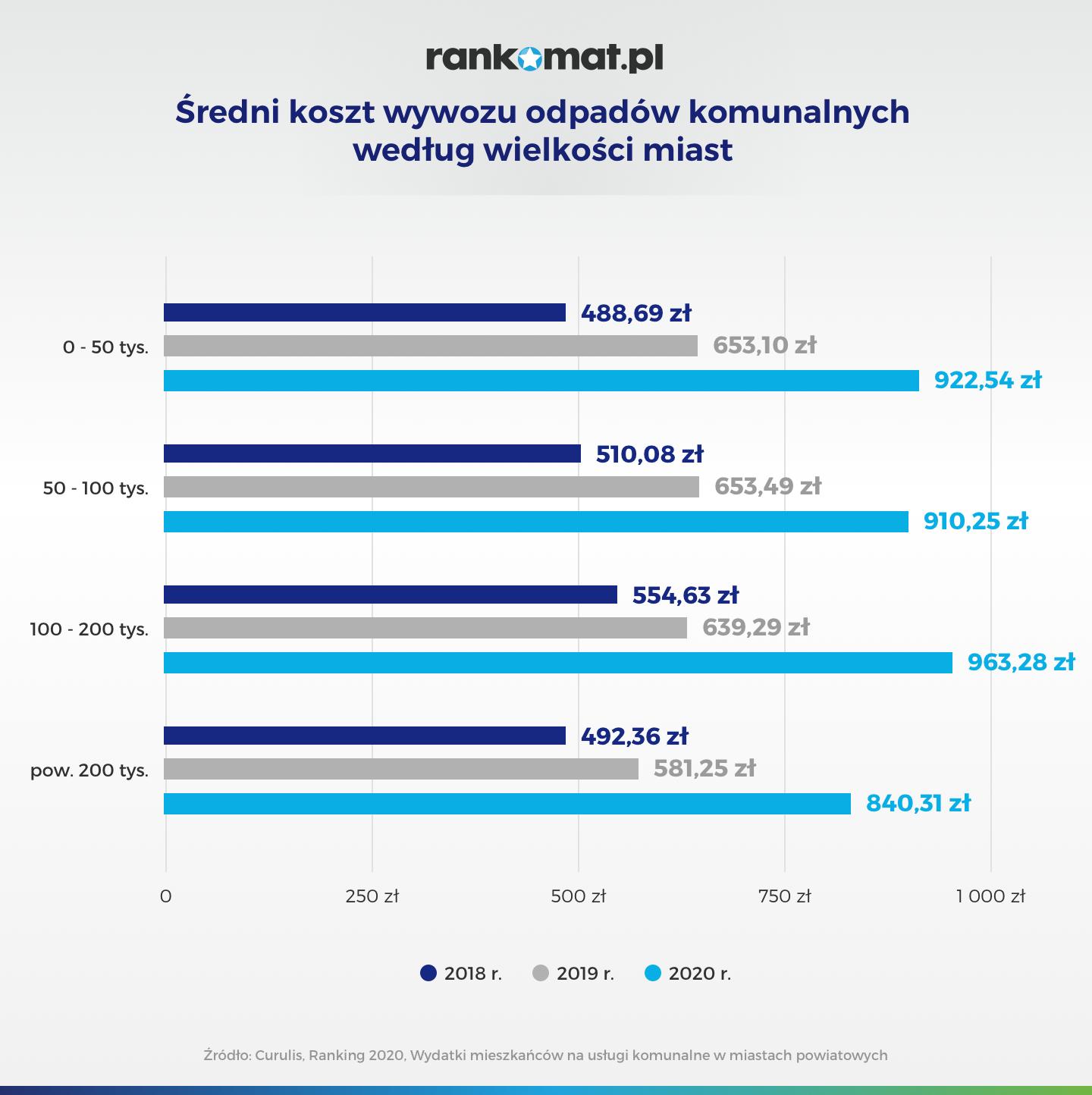 wykres słupkowy obrazujący ceny za wywóz odpadów pod kątem wielkości miasta