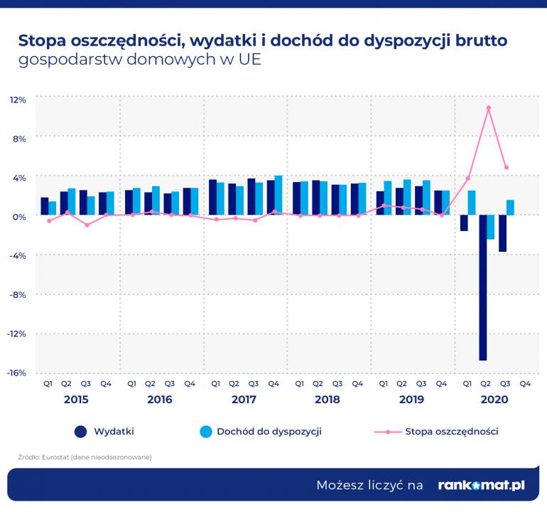 Stopa oszczędności, wydatki i dochód do dyspozycji brutto gospodarstw domowych w wybranych krajach UE w III kw. 2020 r.